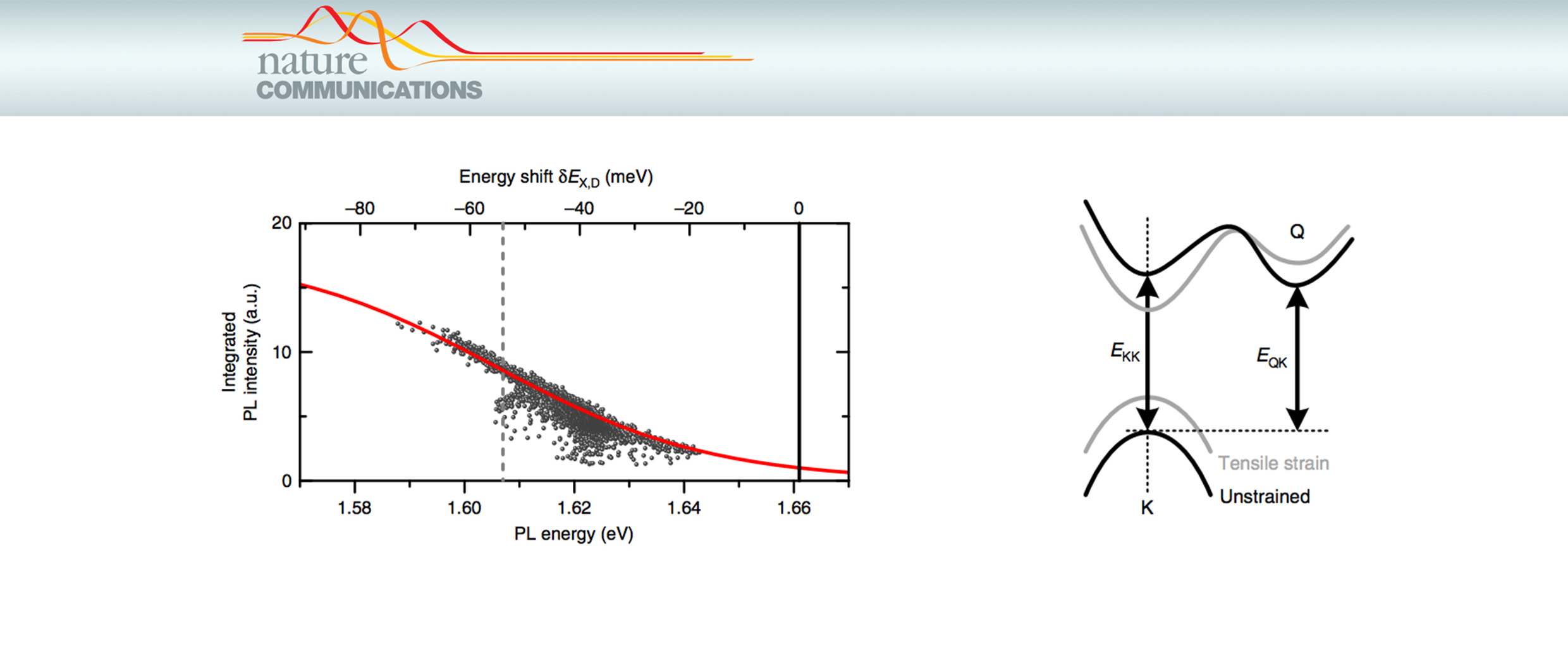 Evidence of indirect gap in monolayer WSe2